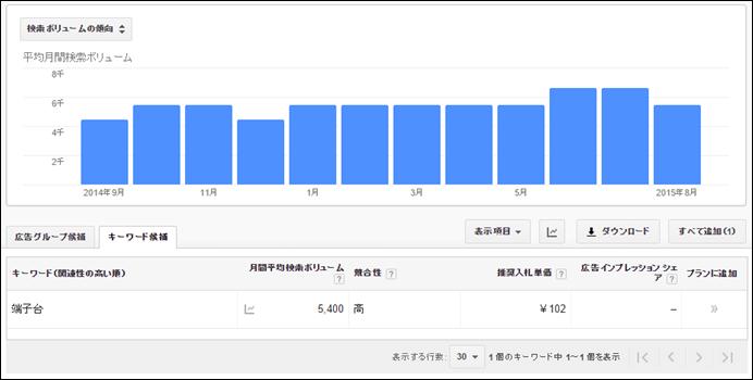 下記のように「端子台」の検索ボリュームの傾向(過去12か月間)が表示されました。