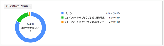 [デバイス別のデータを表示]をクリックすると、デバイス別の検索ボリュームの割合が円グラフで表示されます。